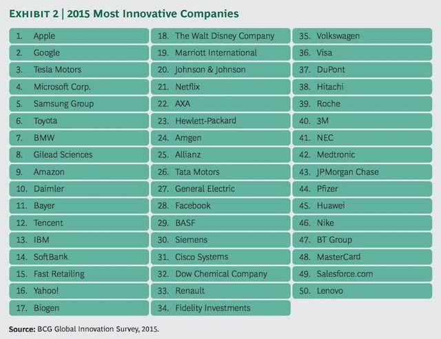 Apple - инновационная компания
