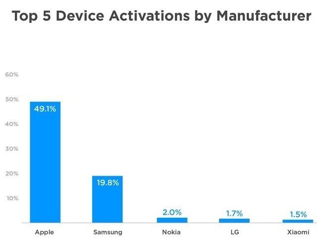 сколько Apple продала устройств на новый год