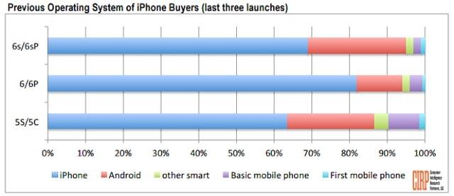 В 2015 году на iPhone перешло рекордное число пользователей Android