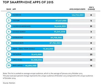 Популярные приложения в 2015 году