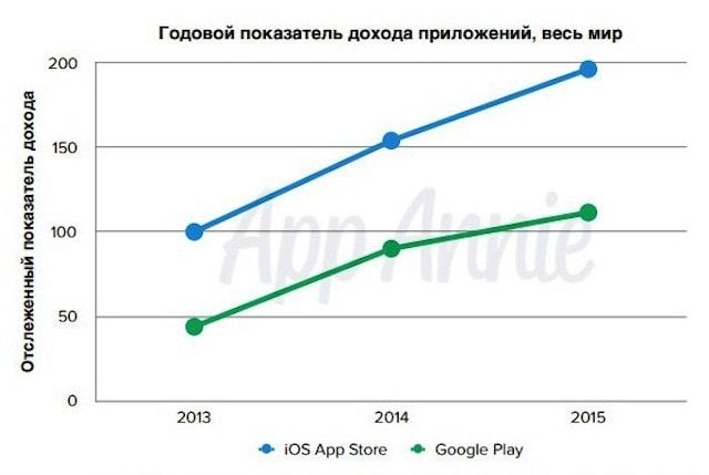 насколько App Store прибыльнее Google Play