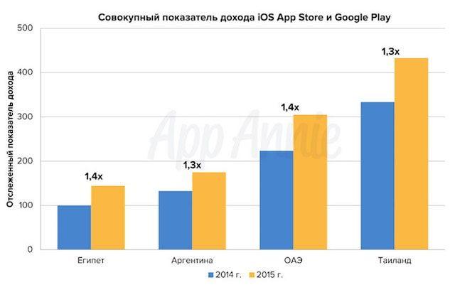 насколько App Store прибыльнее Google Play в разных страна