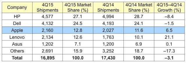 продажи Apple Mac