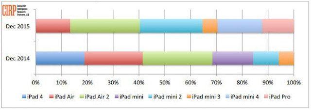 iPad mini - самый популярный планшет Apple