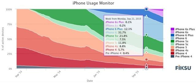 продажи iPhone 6s