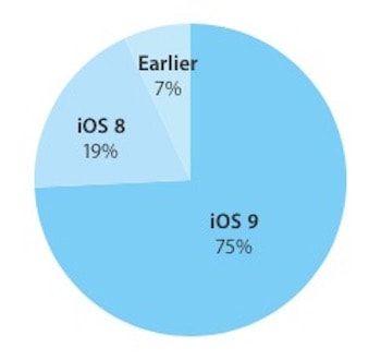 iOS 9 распространение