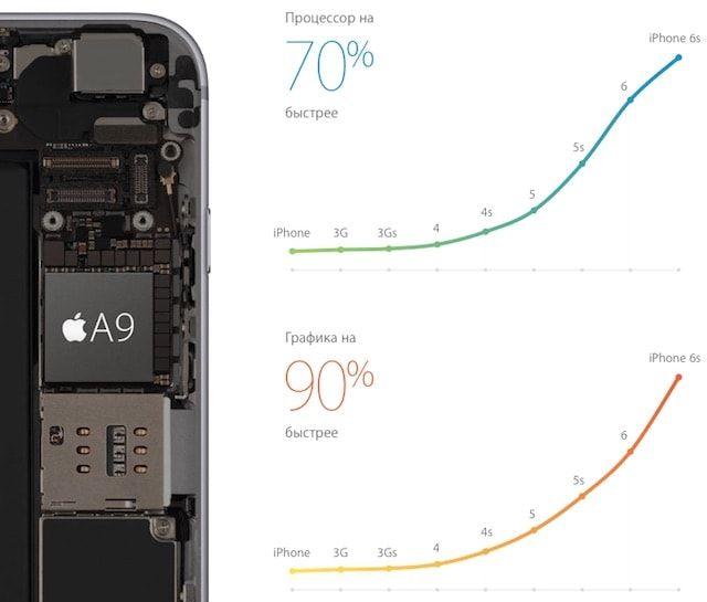 Разница производительности между iPhone 6 и iPhone 6s