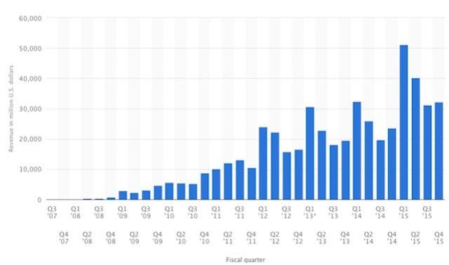 Доход Apple от продажи iPhone