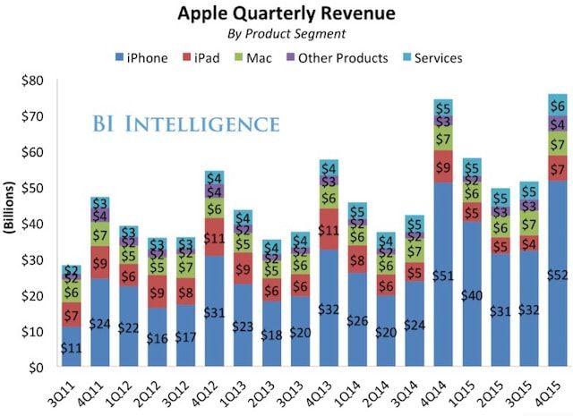Квартальная выручка Apple по категориям продуктов