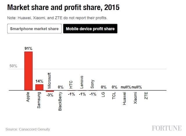 Apple доминирует на рынке смартфонов