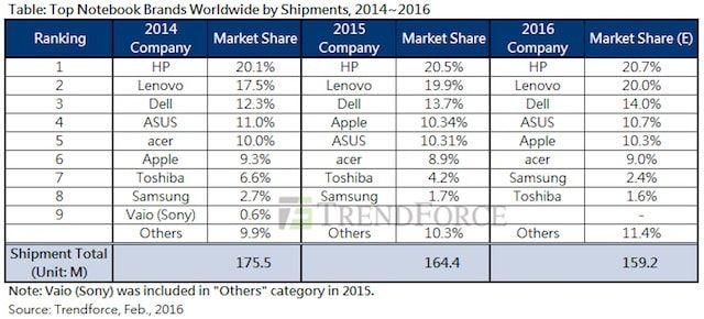 Продажи ноутбуков