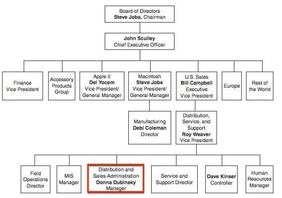 Структура Apple в 2015 году