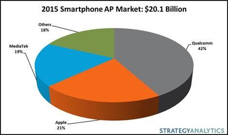 Доля Apple на рынке процессоров