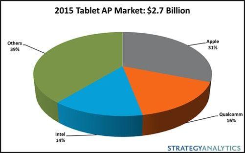 apple-tablet-processor