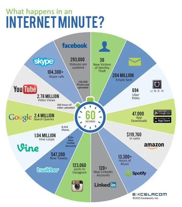 Что происходит в интернете за одну минуту?