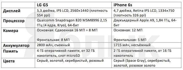 LG G5 - технические характеристики