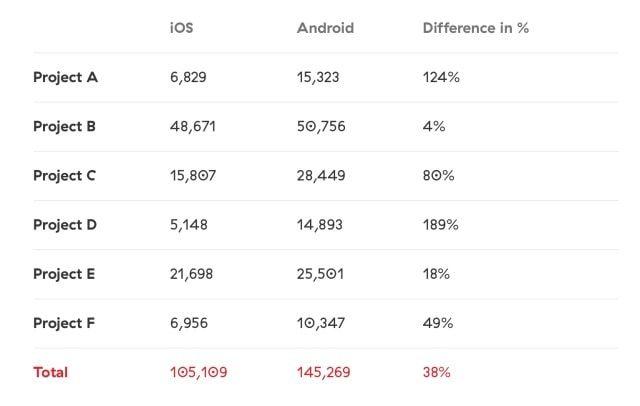Строчки кода iOS против Android