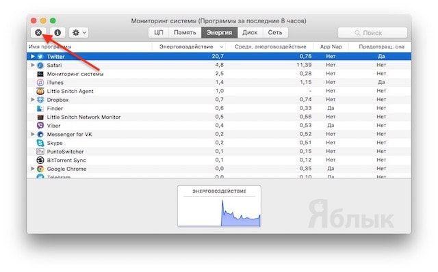 Мониторинг системы на Mac OS X