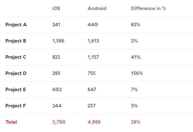 Количество часов затраченных на разработку приложения для iOS и Android