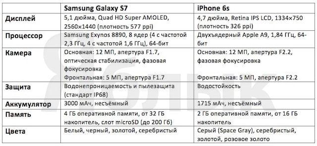 Технические характеристики Galaxy S7 и iPhone 6s