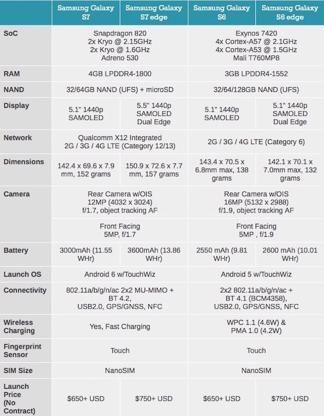 samsung galaxy s7 tech spec