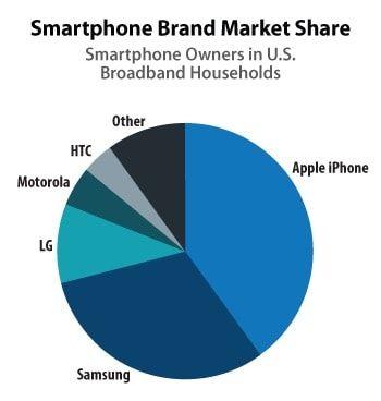 Рынок смартфонов в США