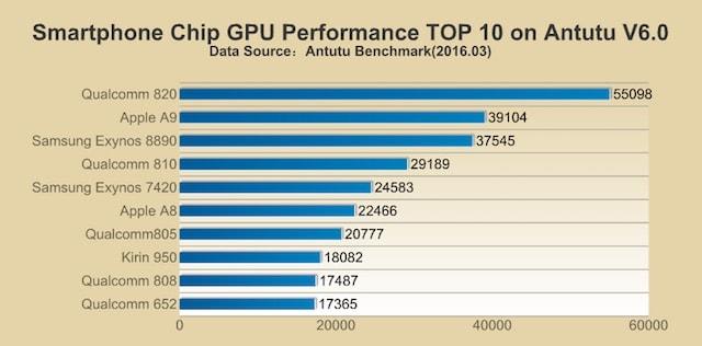 Бенчмарк AnTuTu: процессор Samsung S7 быстрее, чем Apple A9 в iPhone 6s