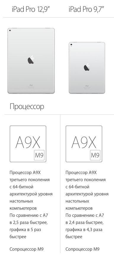 Процессор iPad Pro