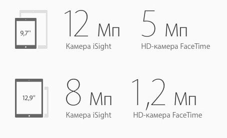 iPad Pro 9,7 дюйма - размеры