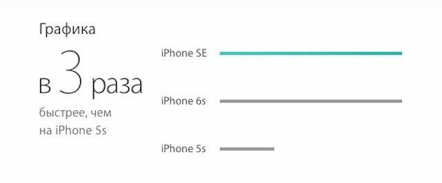 iPhone se графика