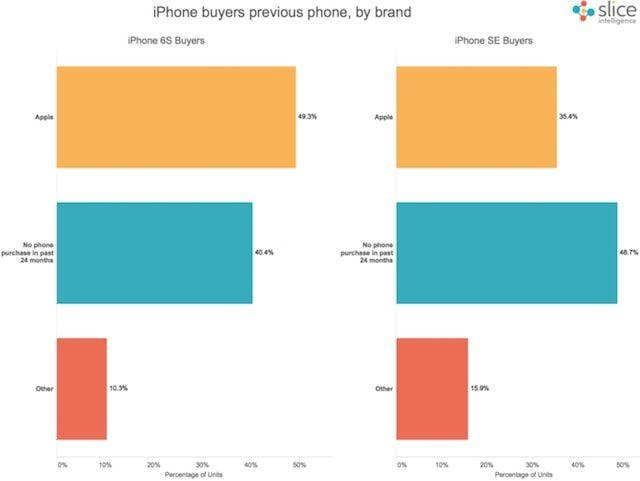 продажи iPhone SE