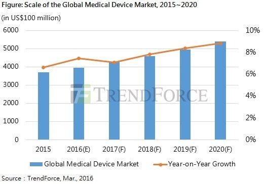 Рынок медицинских устройств