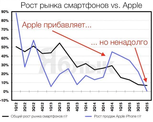 Рынок смартофнов против Apple iPhone