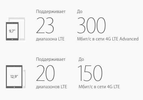Wi-Fi LTE iPad Pro