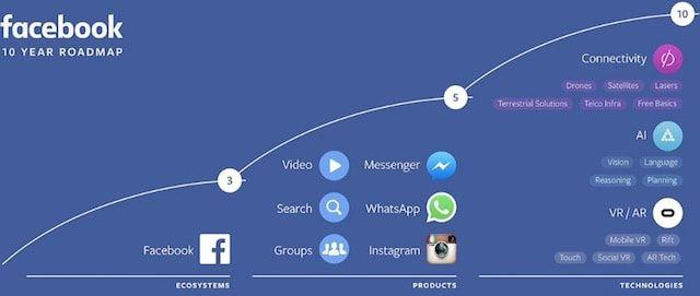 Корпорация Facebook представила свою «дорожную карту» на следующие 10 лет