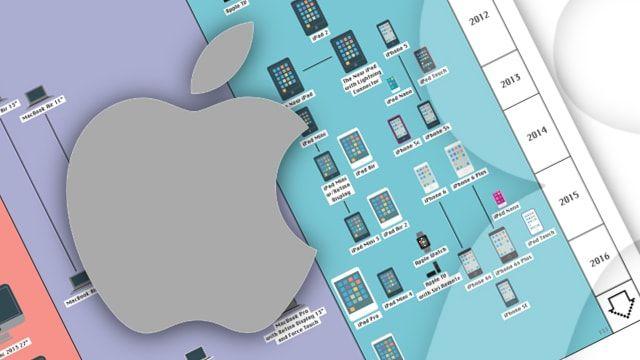 Все продукты Apple за 40 лет