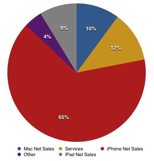 продажи Apple по категориям