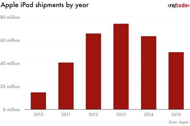 Продажи Apple iPad