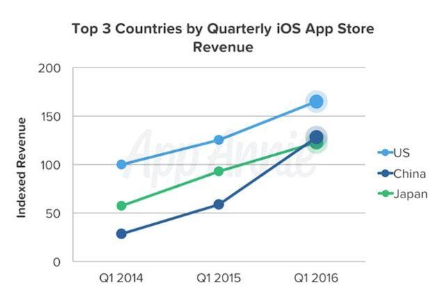 Китай обогнал Японию по доходам от игр и приложений в App Store