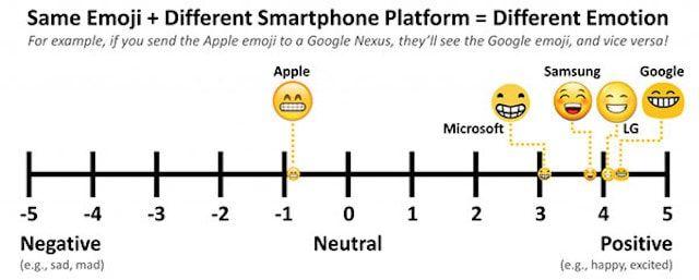 Эмодзи на iOS и Android