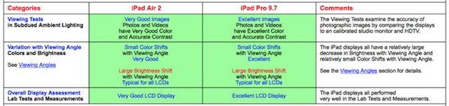 iPad Pro дисплей