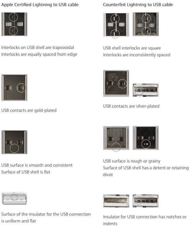 Как отличить оригинальный Lightning-кабель от китайской подделки