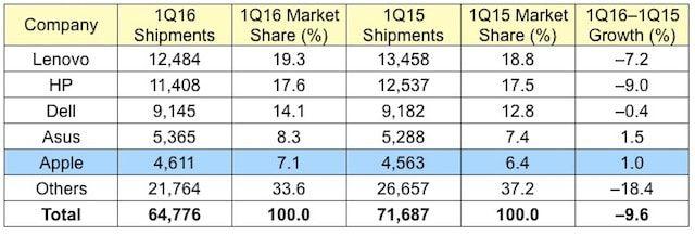 Мировые продажи Mac