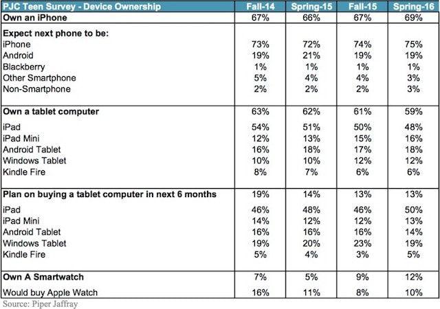 Какие мобильные устройства любят подростки