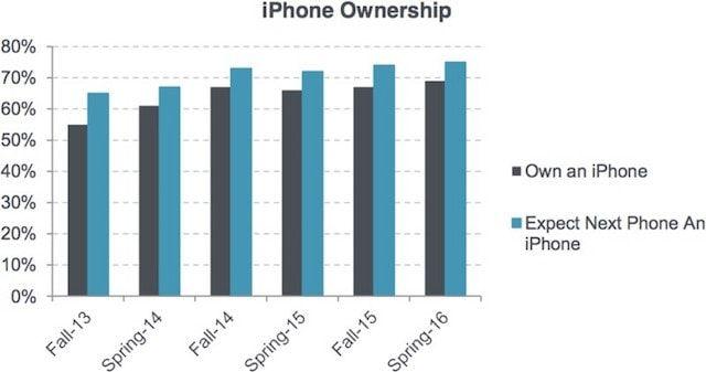 Какие iPhone любят подростки