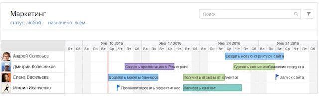 Wrike — онлайн-сервис для управления проектами