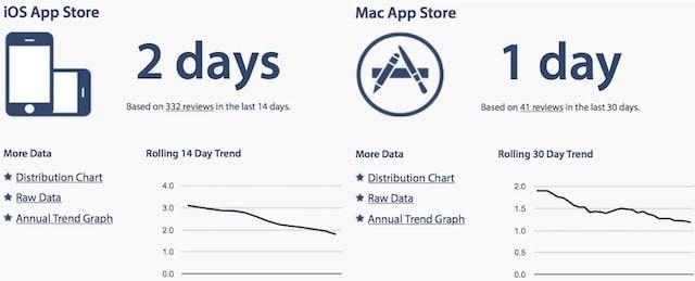 App Store - модерация приложений