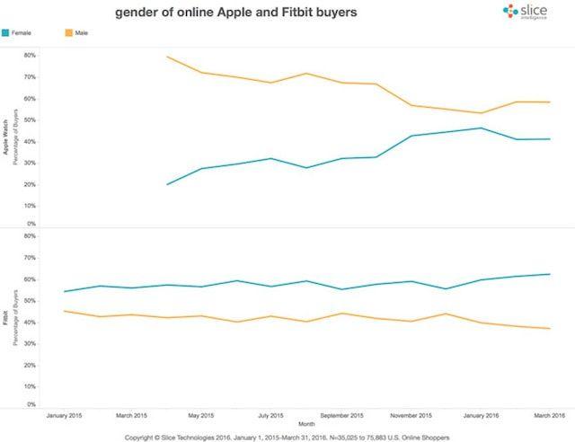 Apple Fitbit - соотношение мужчин и жещин