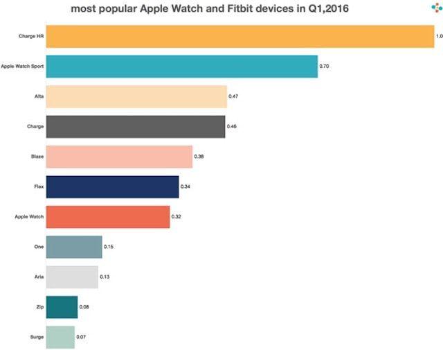 Популярные носимые модели Fitbit и Apple Watch