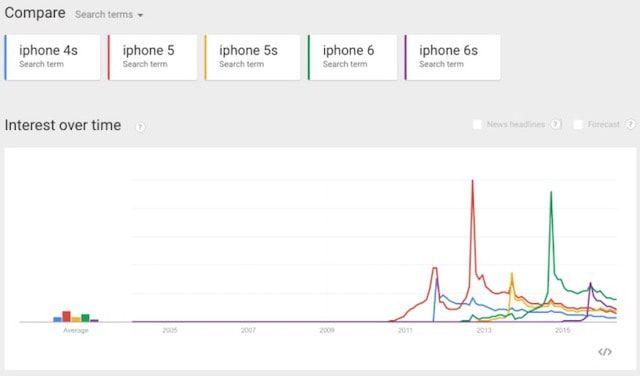 популярность iPhone